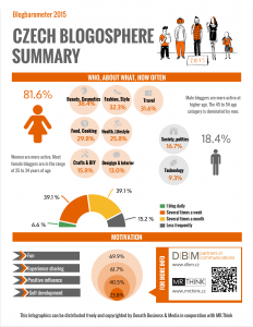DBM Prague Blogbarometer 2015 summary infographic