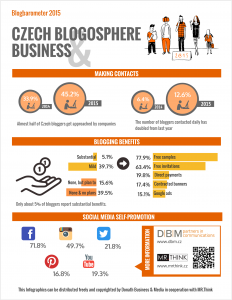 DMB Prague Blogbarometer infographic 2015